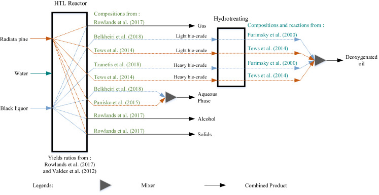 Hydrothermal Liquefaction Of Radiata Pine With Kraft Black Liquor