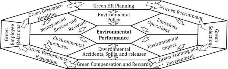 Green human resource management: A proposed model in the context of