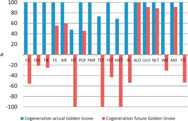 Sustainability assessment of electricity cogeneration from