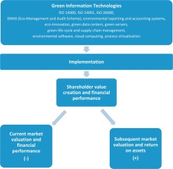 Green information technologies practices and financial