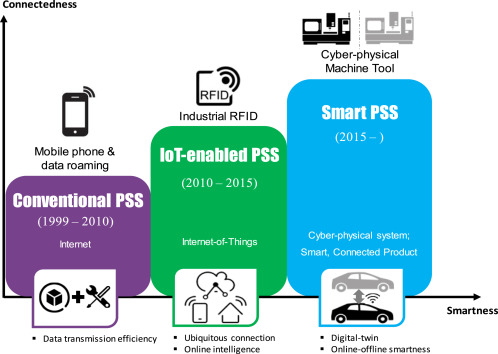 A Systematic Design Approach For Service Innovation Of Smart Product Service Systems Sciencedirect