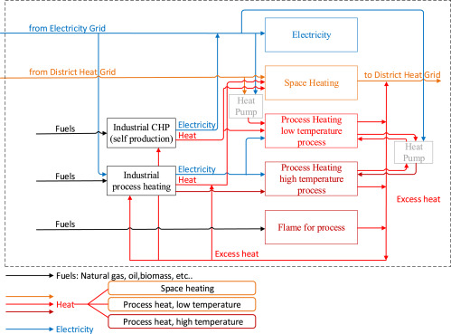 Conceptual Model Of The Industry Sector In An Energy System Model