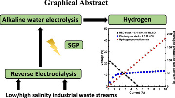 Hydrogen production from industrial wastewaters: An integrated