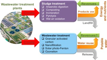 life cycle costs of advanced treatment techniques for wastewater