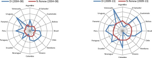 Assessing eco-efficiency through the DEA analysis and
