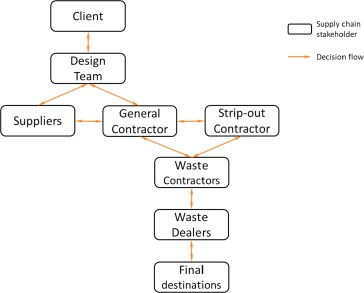 Material and decision flows in non-domestic building fit