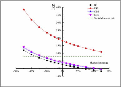 b0ac9a5eb3c3 Potential of carbon emission reduction and financial feasibility of ...