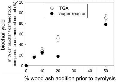 Unexplored potential of novel biochar-ash composites for use