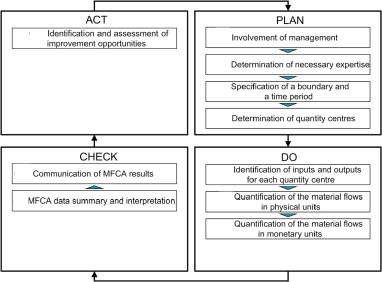 Implementation of material flow cost accounting (MFCA) in soybean