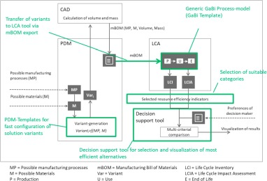 Increasing resource efficiency with an engineering decision