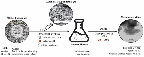Novel low temperature synthesis of sodium silicate and ordered