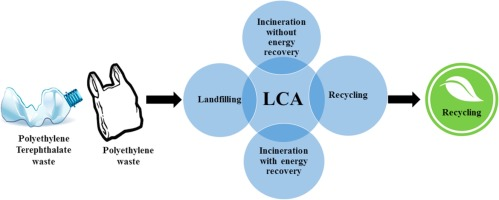 Life Cycle Assessment Of The Existing And Proposed Plastic Waste Management Options In India A Case Study Sciencedirect