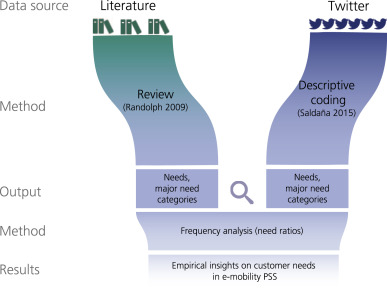 Literature vs  Twitter: Empirical insights on customer needs