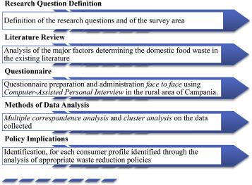 Consumer behaviour types in household food waste - ScienceDirect