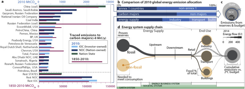 Energy business transformation & Earth system resilience: A