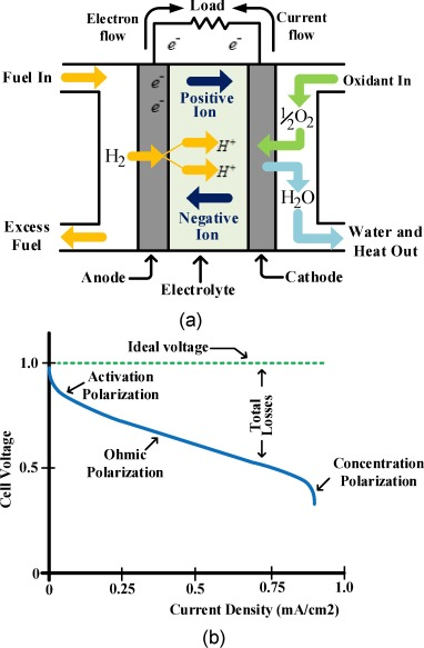 Review of fuel cells to grid interface: Configurations