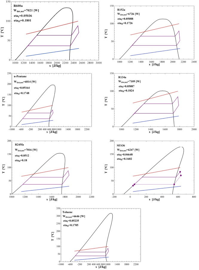 An Evaluation Of Wind Turbine Waste Heat Recovery Using Organic