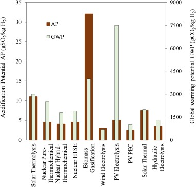Comprehensive review on the techno-economics of sustainable large