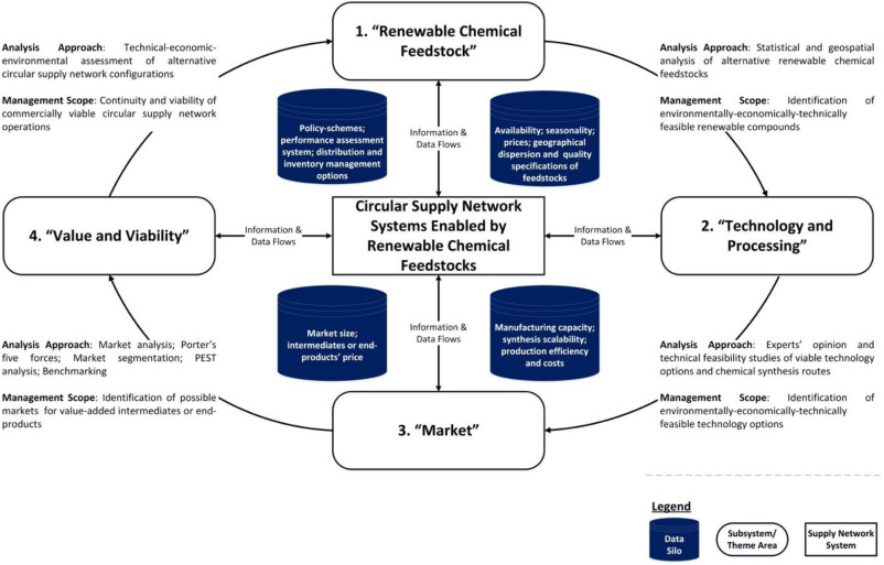 Renewable chemical feedstock supply network design: The case