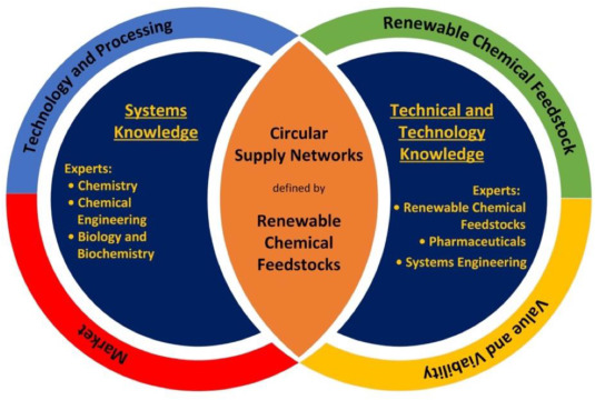 Renewable chemical feedstock supply network design: The case of