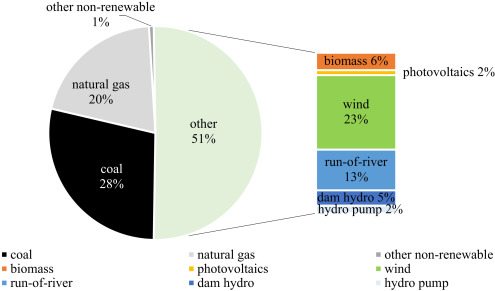Replacing coal-fired power plants by photovoltaics in the Portuguese
