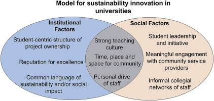 Social and institutional factors affecting sustainability innovation