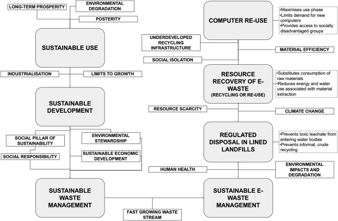 Social and institutional factors affecting sustainability