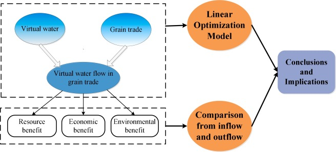 Virtual water flow pattern of grain trade and its benefits