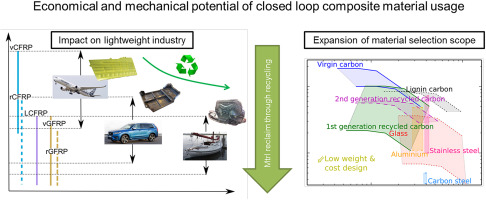 The economic and mechanical potential of closed loop