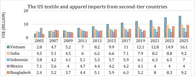 Recent sustainable trends in Vietnam's fashion supply chain
