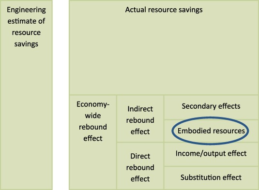 Rebound effects and green growth – An examination of their