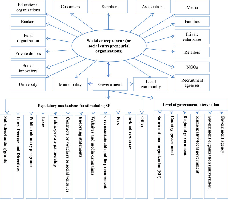 The role of government and key non-state actors in social