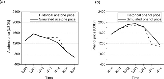 Long-term impact of environmental regulations and eco