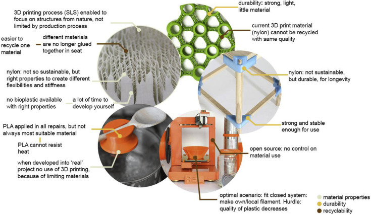 Exploring the potential of additive manufacturing for
