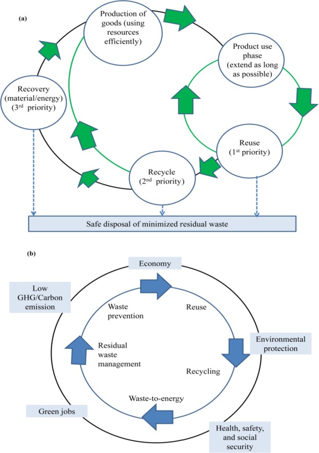 559dd31a Solid waste management: Scope and the challenge of sustainability ...