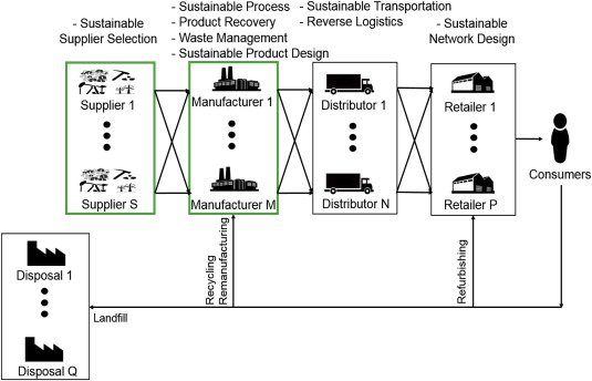 Extending the supply chain to address sustainability - ScienceDirect