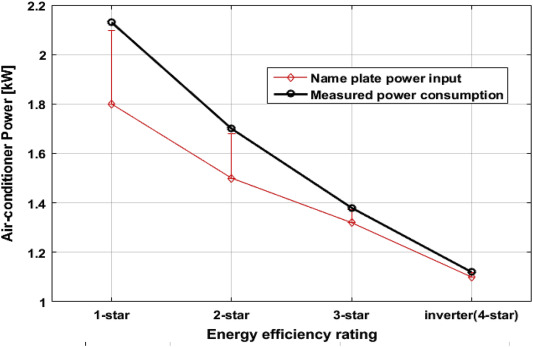 Energy efficiency and cost saving opportunities in public ... on