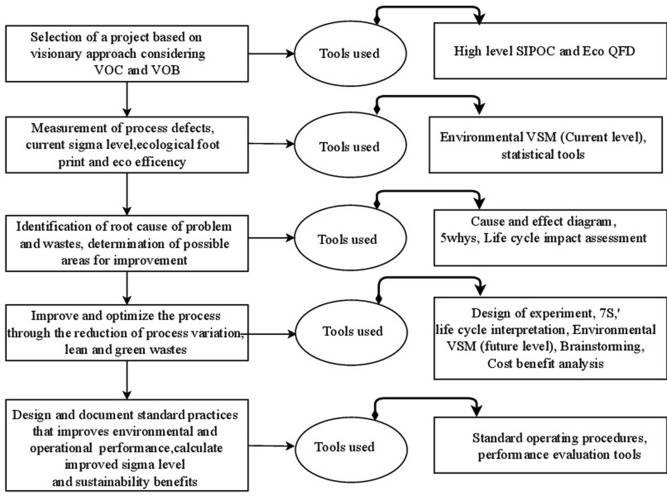 Analysis And Modeling The Enablers Of Green Lean Six Sigma Implementation Using Interpretive Structural Modeling Sciencedirect