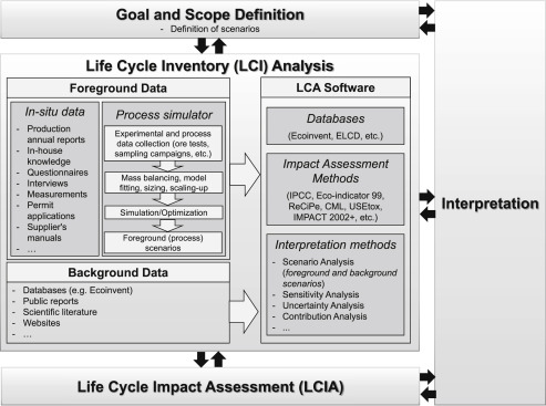 Life Cycle Assessment in the minerals industry: Current