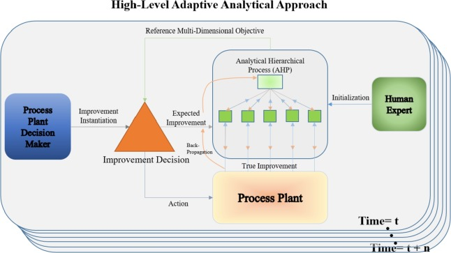 Adaptive analytical approach to lean and green operations