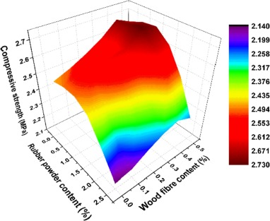 Experimental study of high-performance autoclaved aerated