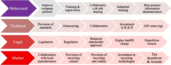 Effective utilization and recycling of mixed recycled