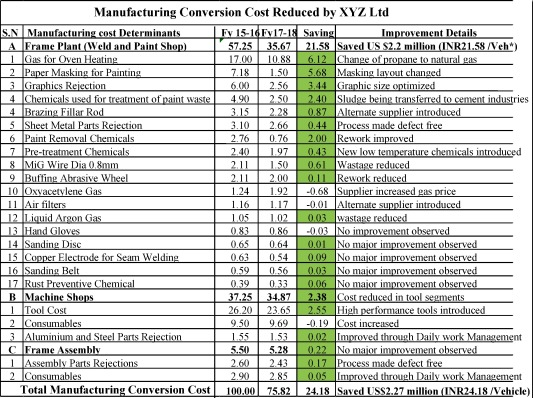 Manufacturing conversion cost reduction using quality