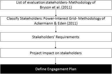 Social life cycle assessment methodology for evaluating production