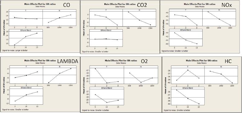 Optimization of emission characteristics of spark ignition engine