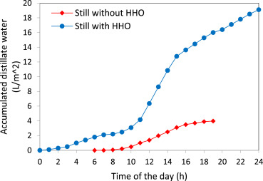 Enabling efficient use of oxy-hydrogen gas (HHO) in selected