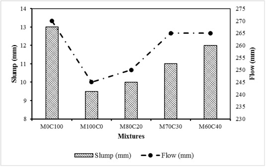 High-volume marble substitution in cement-paste: Towards a