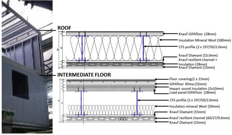 The environmental impacts of an innovative modular lightweight steel