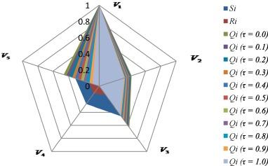 A novel VIKOR approach based on entropy and divergence