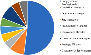 Competitive advantage of carbon efficient supply chain in